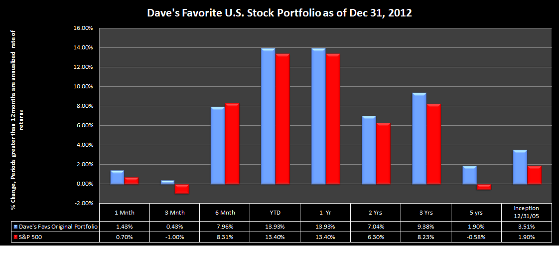 Dave's Favorite Stock Portfolio Performance